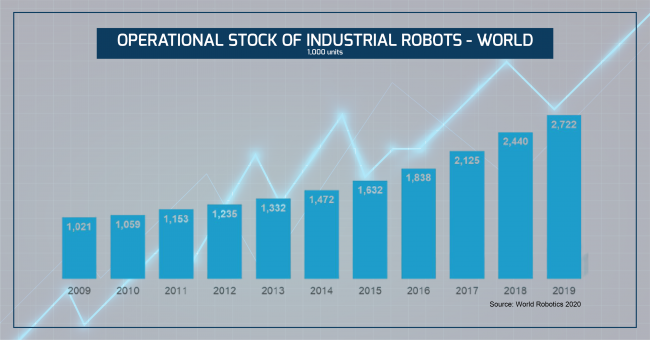 Robotics reaches world record