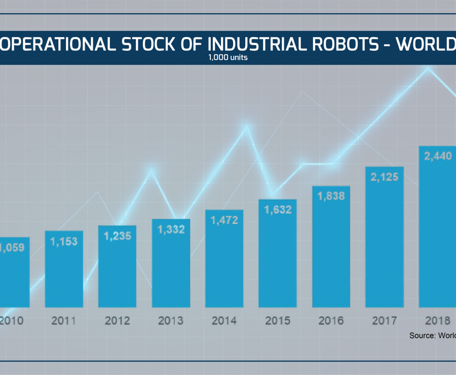 Robótica atinge record mundial